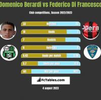 Domenico Berardi vs Federico Di Francesco h2h player stats