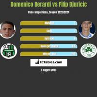 Domenico Berardi vs Filip Djuricic h2h player stats