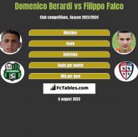 Domenico Berardi vs Filippo Falco h2h player stats