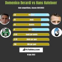 Domenico Berardi vs Hans Hateboer h2h player stats