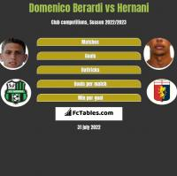 Domenico Berardi vs Hernani h2h player stats