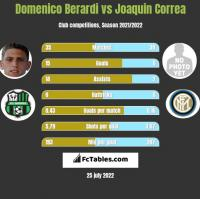 Domenico Berardi vs Joaquin Correa h2h player stats