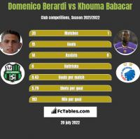 Domenico Berardi vs Khouma Babacar h2h player stats