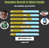 Domenico Berardi vs Mario Pasalic h2h player stats