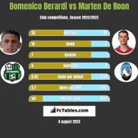 Domenico Berardi vs Marten De Roon h2h player stats