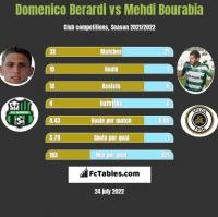 Domenico Berardi vs Mehdi Bourabia h2h player stats