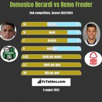Domenico Berardi vs Remo Freuler h2h player stats
