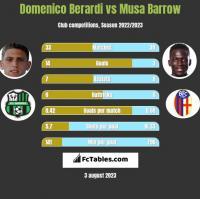 Domenico Berardi vs Musa Barrow h2h player stats