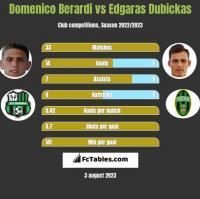 Domenico Berardi vs Edgaras Dubickas h2h player stats