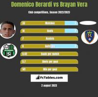 Domenico Berardi vs Brayan Vera h2h player stats