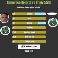 Domenico Berardi vs Brian Oddei h2h player stats