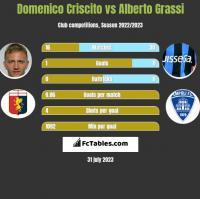 Domenico Criscito vs Alberto Grassi h2h player stats