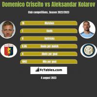 Domenico Criscito vs Aleksandar Kolarov h2h player stats