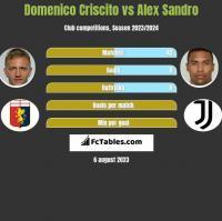 Domenico Criscito vs Alex Sandro h2h player stats