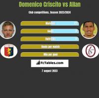 Domenico Criscito vs Allan h2h player stats