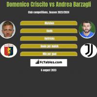 Domenico Criscito vs Andrea Barzagli h2h player stats