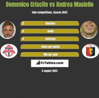 Domenico Criscito vs Andrea Masiello h2h player stats