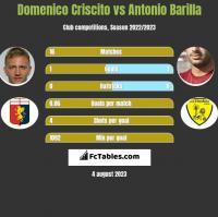 Domenico Criscito vs Antonio Barilla h2h player stats