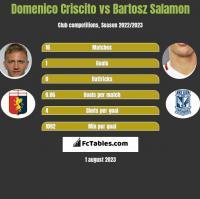 Domenico Criscito vs Bartosz Salamon h2h player stats