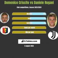 Domenico Criscito vs Daniele Rugani h2h player stats