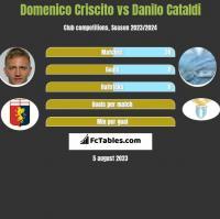 Domenico Criscito vs Danilo Cataldi h2h player stats