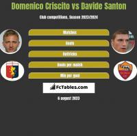 Domenico Criscito vs Davide Santon h2h player stats