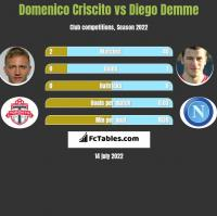 Domenico Criscito vs Diego Demme h2h player stats