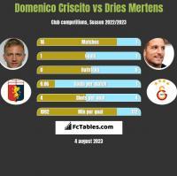 Domenico Criscito vs Dries Mertens h2h player stats