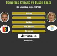 Domenico Criscito vs Dusan Basta h2h player stats
