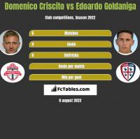 Domenico Criscito vs Edoardo Goldaniga h2h player stats