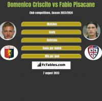 Domenico Criscito vs Fabio Pisacane h2h player stats