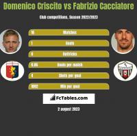 Domenico Criscito vs Fabrizio Cacciatore h2h player stats