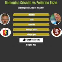 Domenico Criscito vs Federico Fazio h2h player stats