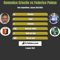 Domenico Criscito vs Federico Peluso h2h player stats