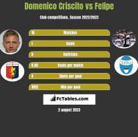 Domenico Criscito vs Felipe h2h player stats