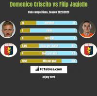 Domenico Criscito vs Filip Jagiello h2h player stats