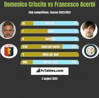 Domenico Criscito vs Francesco Acerbi h2h player stats