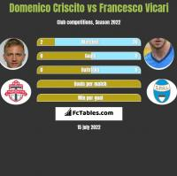 Domenico Criscito vs Francesco Vicari h2h player stats