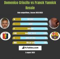 Domenico Criscito vs Franck Yannick Kessie h2h player stats