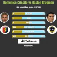 Domenico Criscito vs Gaston Brugman h2h player stats