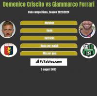 Domenico Criscito vs Giammarco Ferrari h2h player stats