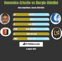 Domenico Criscito vs Giorgio Chiellini h2h player stats