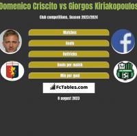 Domenico Criscito vs Giorgos Kiriakopoulos h2h player stats
