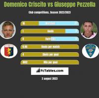 Domenico Criscito vs Giuseppe Pezzella h2h player stats
