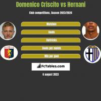 Domenico Criscito vs Hernani h2h player stats