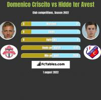 Domenico Criscito vs Hidde ter Avest h2h player stats