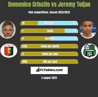 Domenico Criscito vs Jeremy Toljan h2h player stats