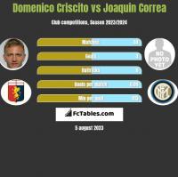 Domenico Criscito vs Joaquin Correa h2h player stats