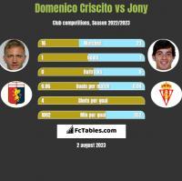 Domenico Criscito vs Jony h2h player stats