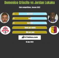 Domenico Criscito vs Jordan Lukaku h2h player stats